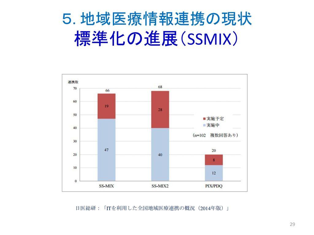 5. 地域医療情報連携の現状 標準化の進展(SSMIX)