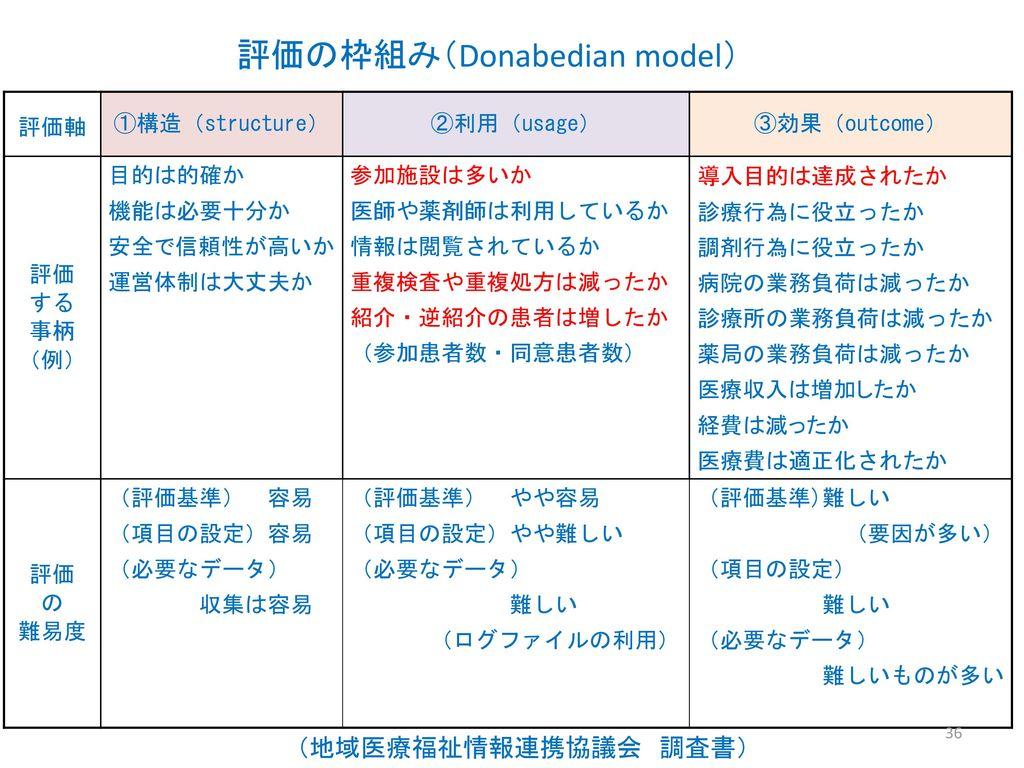 評価の枠組み(Donabedian model)