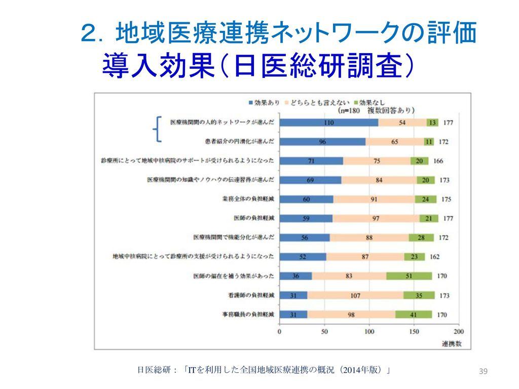 2.地域医療連携ネットワークの評価 導入効果(日医総研調査)