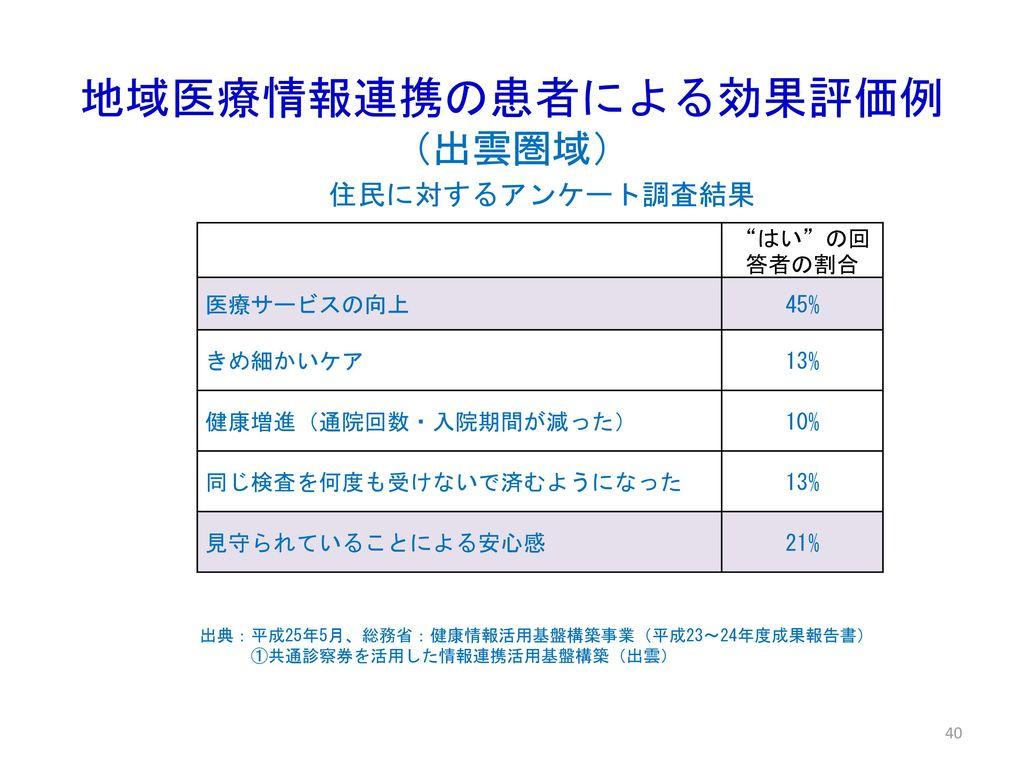 地域医療情報連携の患者による効果評価例(出雲圏域)