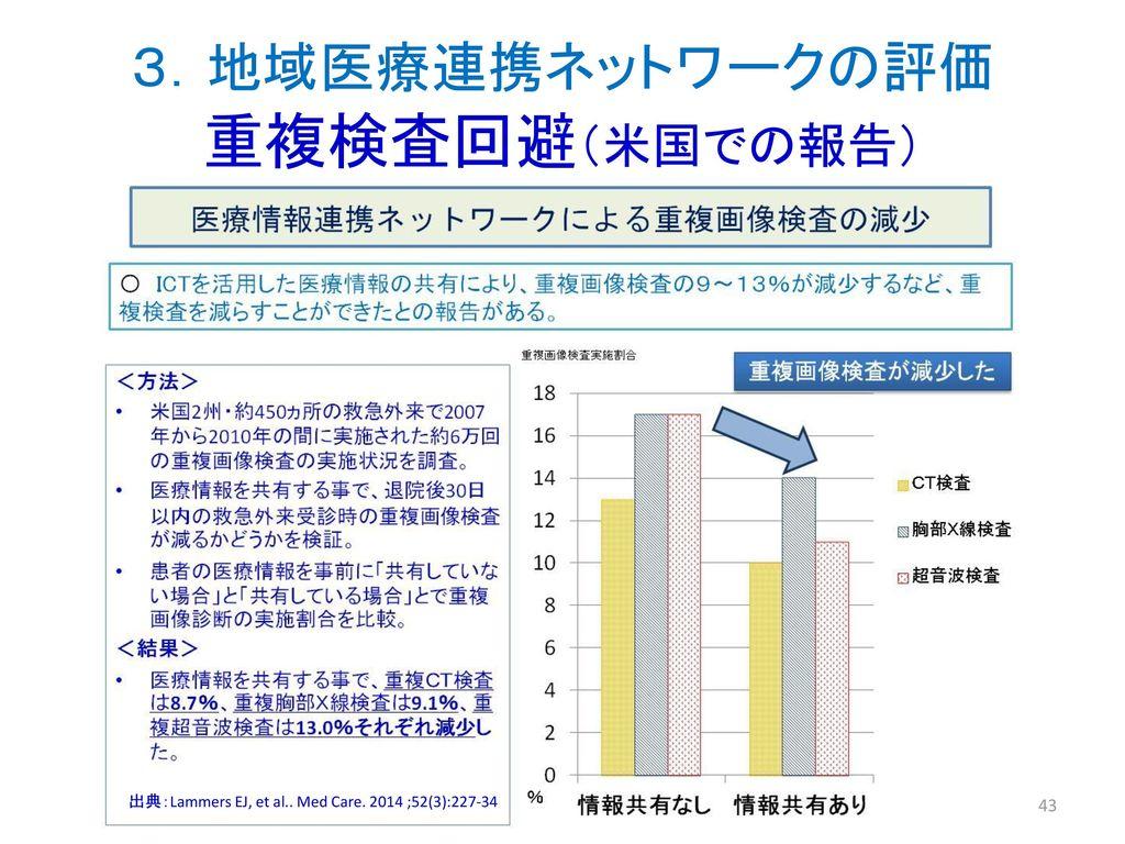 3.地域医療連携ネットワークの評価 重複検査回避(米国での報告)