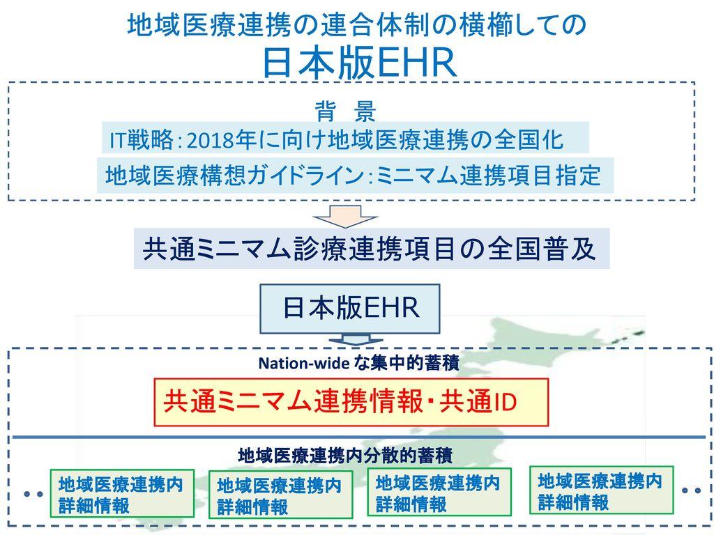 地域医療連携の連合体制の横櫛しての 日本版EHR