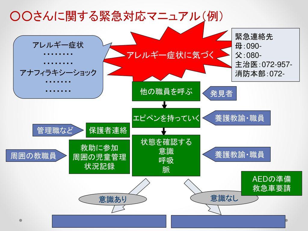 ○○さんに関する緊急対応マニュアル(例)