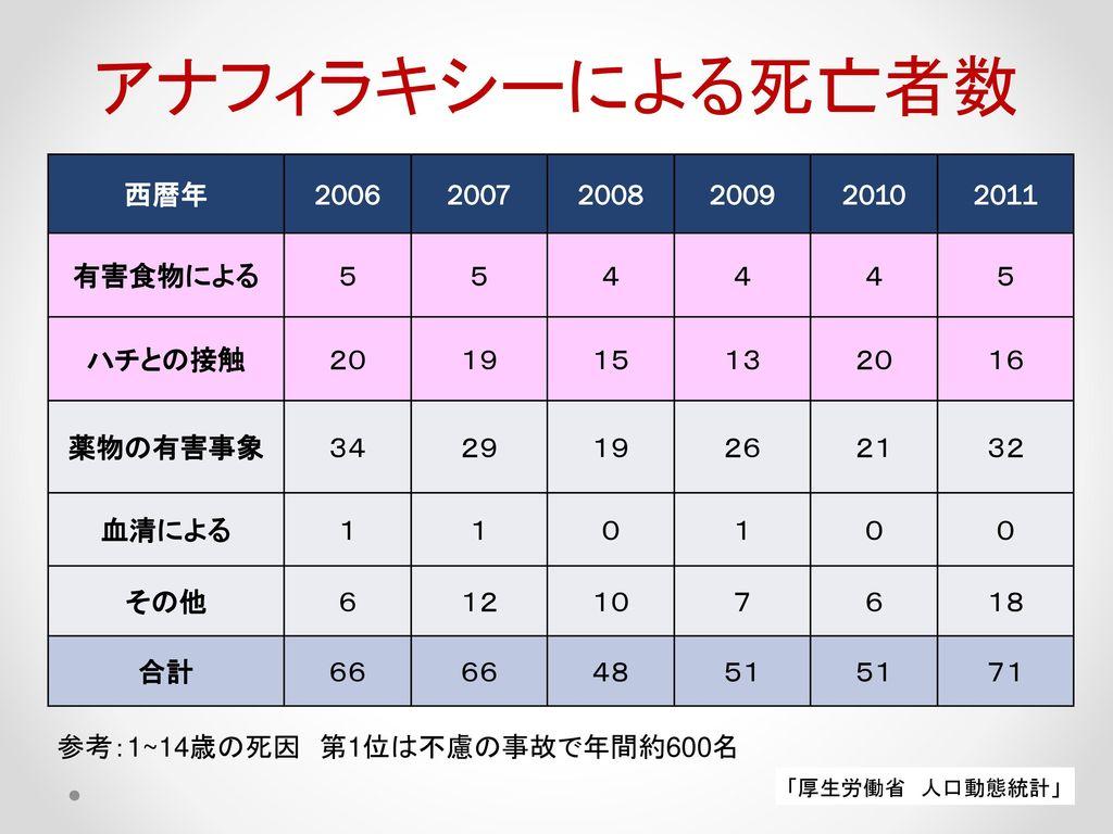 アナフィラキシーによる死亡者数 西暦年 2006 2007 2008 2009 2010 2011 有害食物による 5 4 ハチとの接触