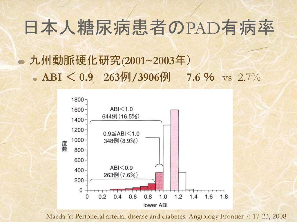 日本人糖尿病患者のPAD有病率 九州動脈硬化研究(2001~2003年)