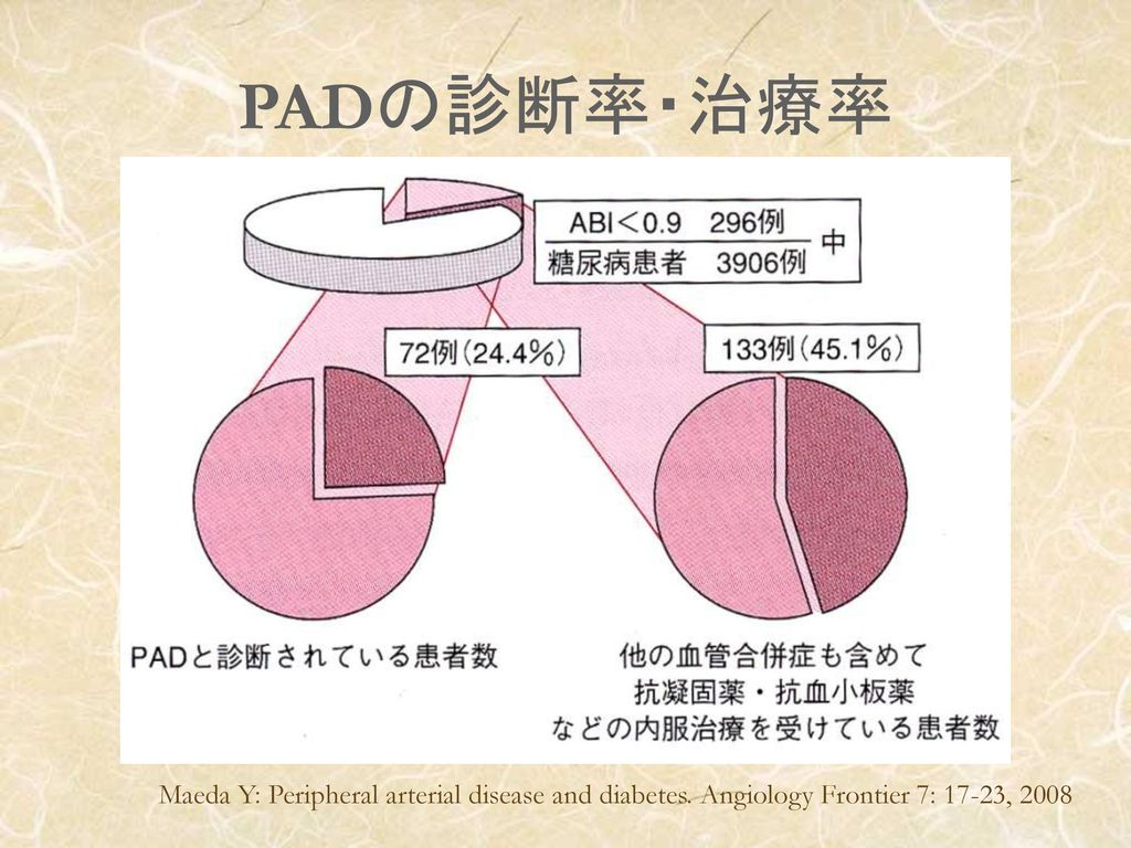 PADの診断率・治療率 Maeda Y: Peripheral arterial disease and diabetes. Angiology Frontier 7: 17-23, 2008