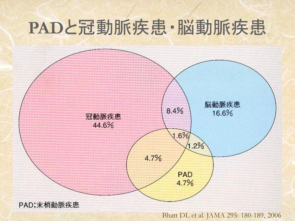 PADと冠動脈疾患・脳動脈疾患 Bhatt DL et al. JAMA 295: 180-189, 2006