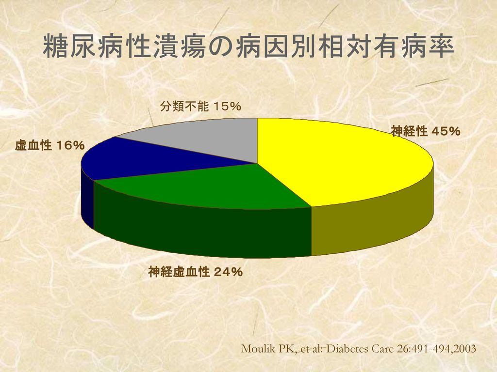 糖尿病性潰瘍の病因別相対有病率 分類不能 15% 神経性 45% 虚血性 16% 神経虚血性 24%