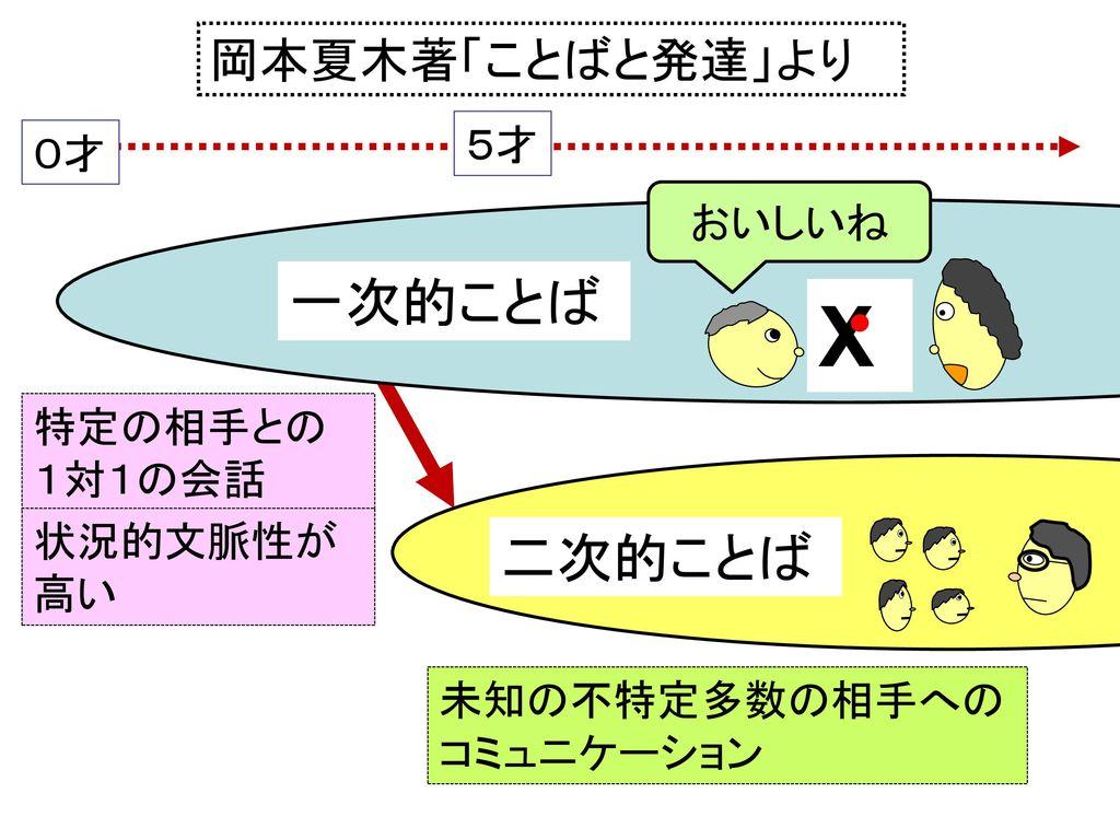 X 一次的ことば 二次的ことば 岡本夏木著「ことばと発達」より 5才 0才 おいしいね 特定の相手との 1対1の会話 状況的文脈性が 高い