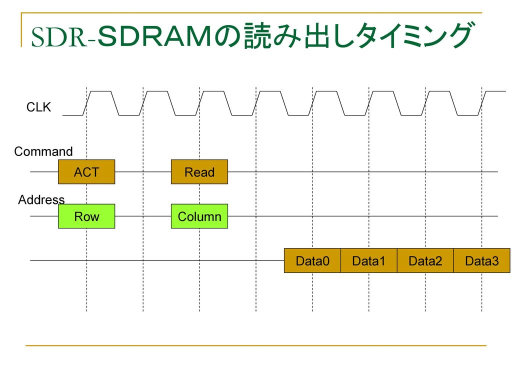 SDR-SDRAMの読み出しタイミング CLK Command ACT Read Address Row Column Data0