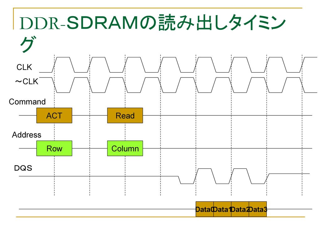 DDR-SDRAMの読み出しタイミング CLK ~CLK Command ACT Read Address Row Column DQS