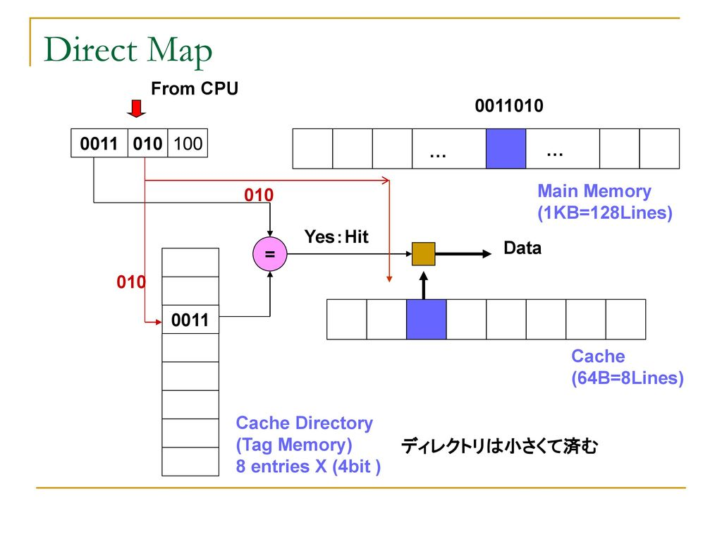 Direct Map From CPU … … Main Memory