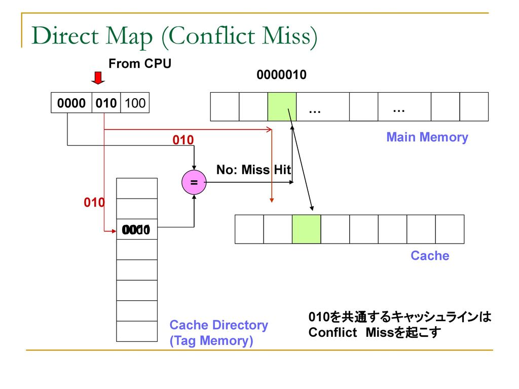 Direct Map (Conflict Miss)