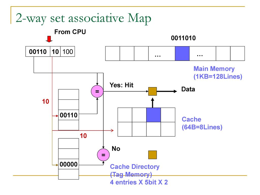 2-way set associative Map