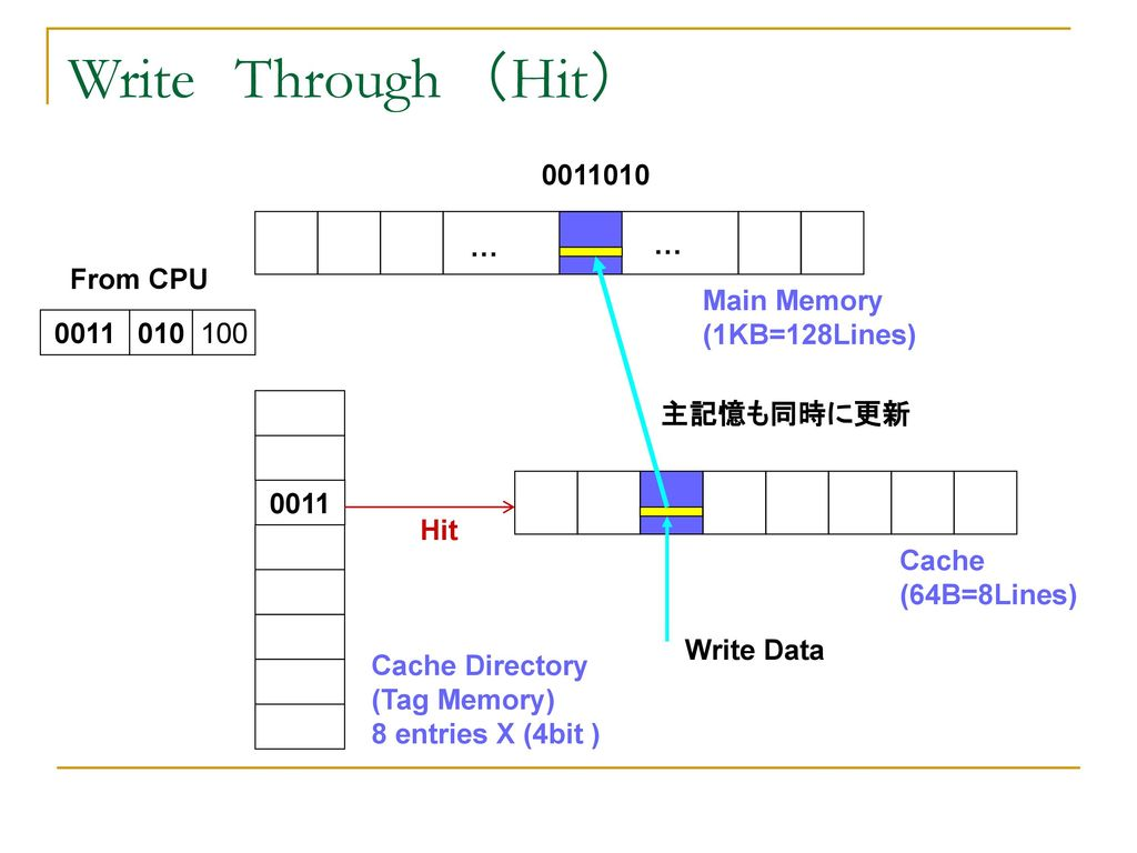 Write Through (Hit) … … From CPU Main Memory (1KB=128Lines)