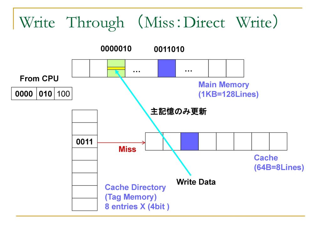 Write Through (Miss:Direct Write)