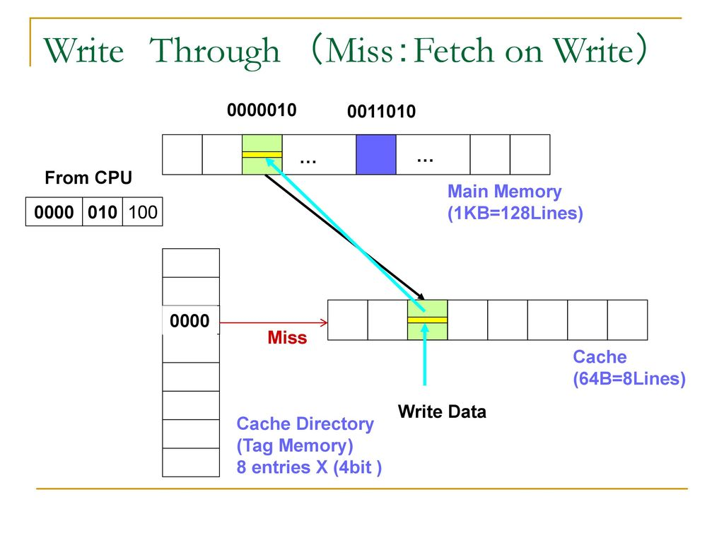 Write Through (Miss:Fetch on Write)