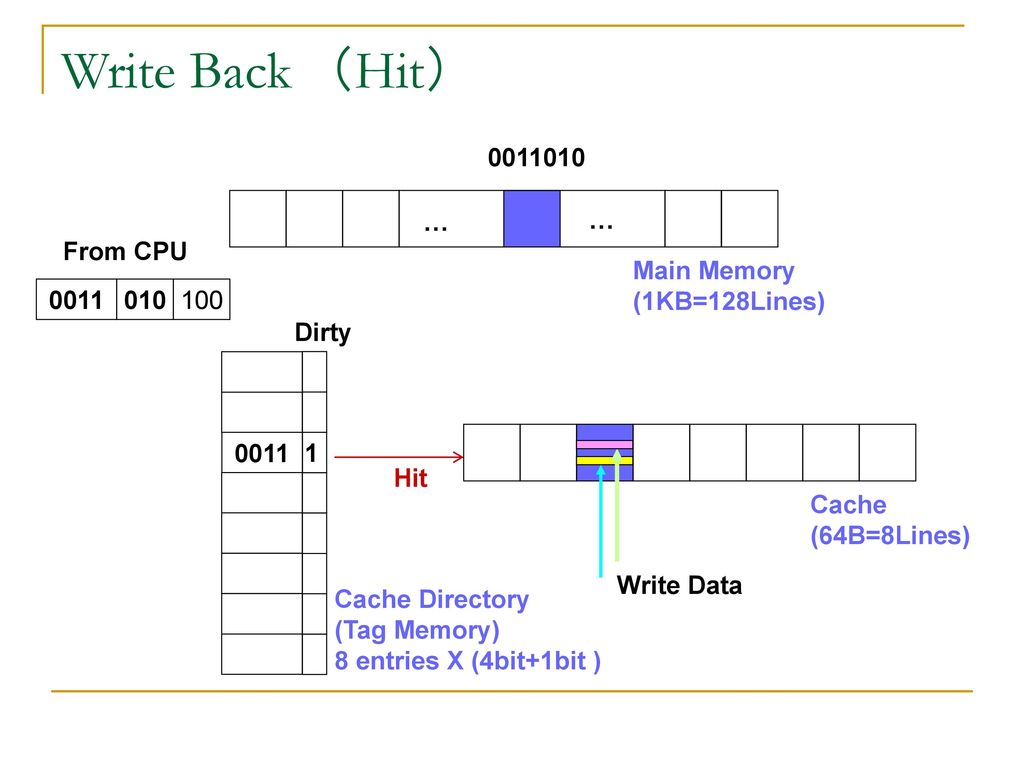 Write Back (Hit) … … From CPU Main Memory (1KB=128Lines) 0011