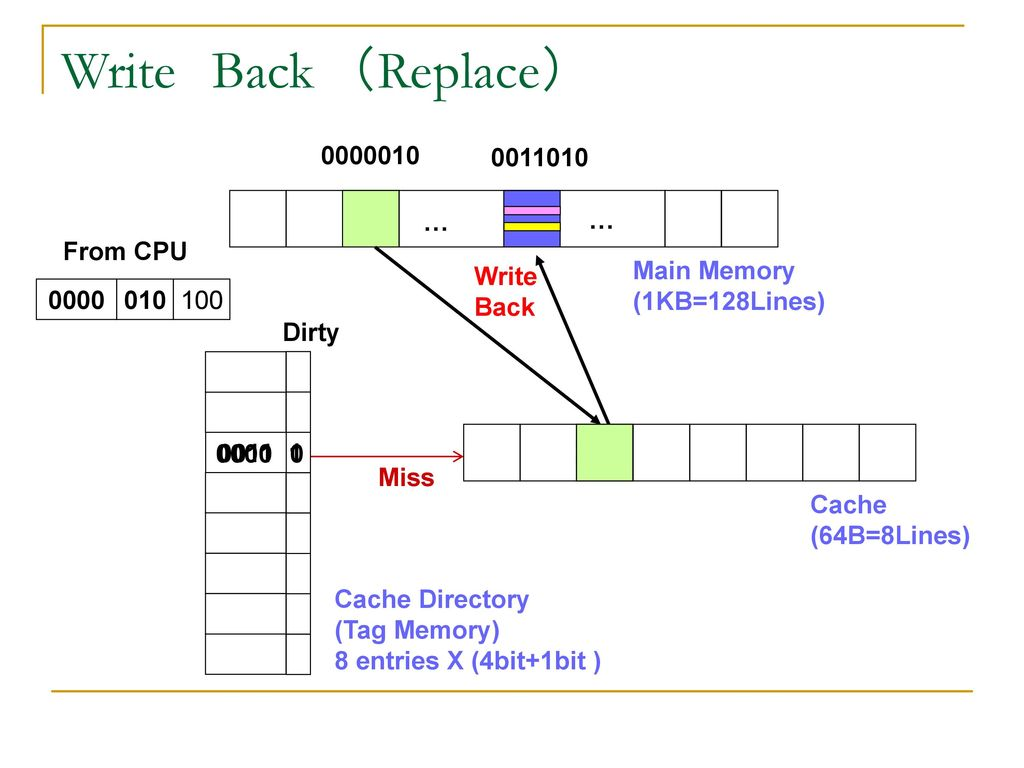 Write Back (Replace) … … From CPU Write Back