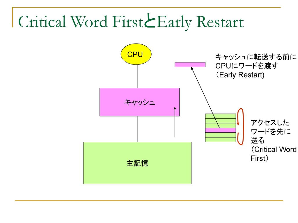 Critical Word FirstとEarly Restart