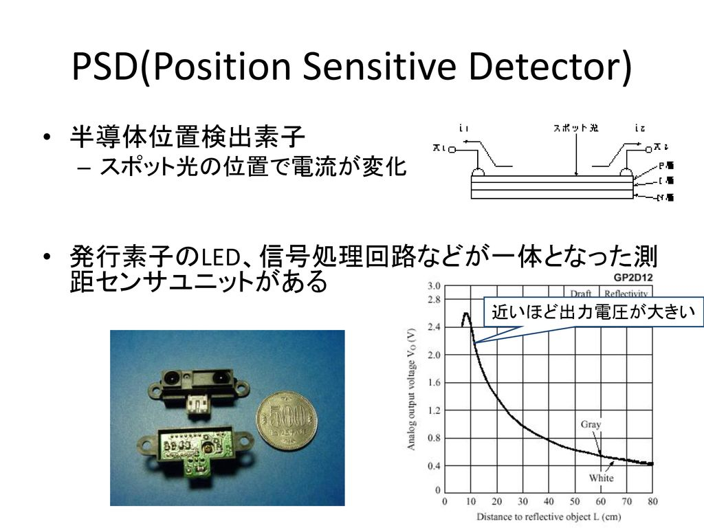 PSD(Position Sensitive Detector)