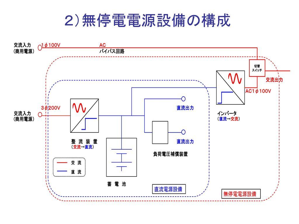 2)無停電電源設備の構成 13 直流電源設備構成(図の青枠内)