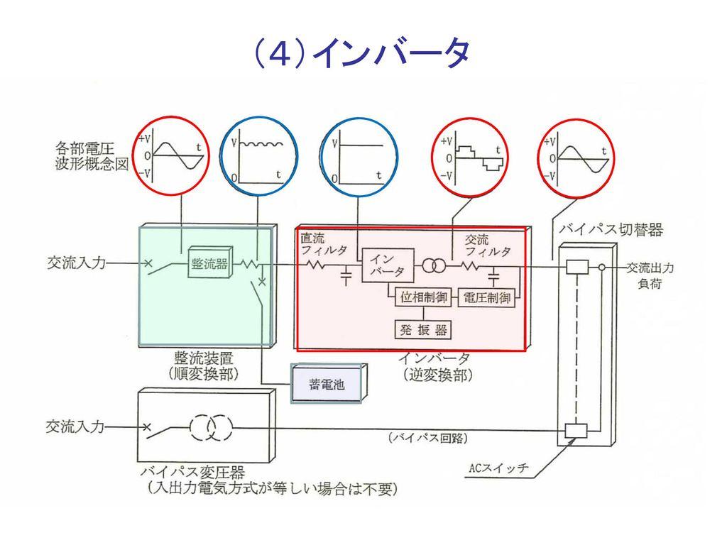 (4)インバータ 17 インバータ 青色部分の直流を交流に変換する装置は, 交流→直流(順変換:コンバータ)