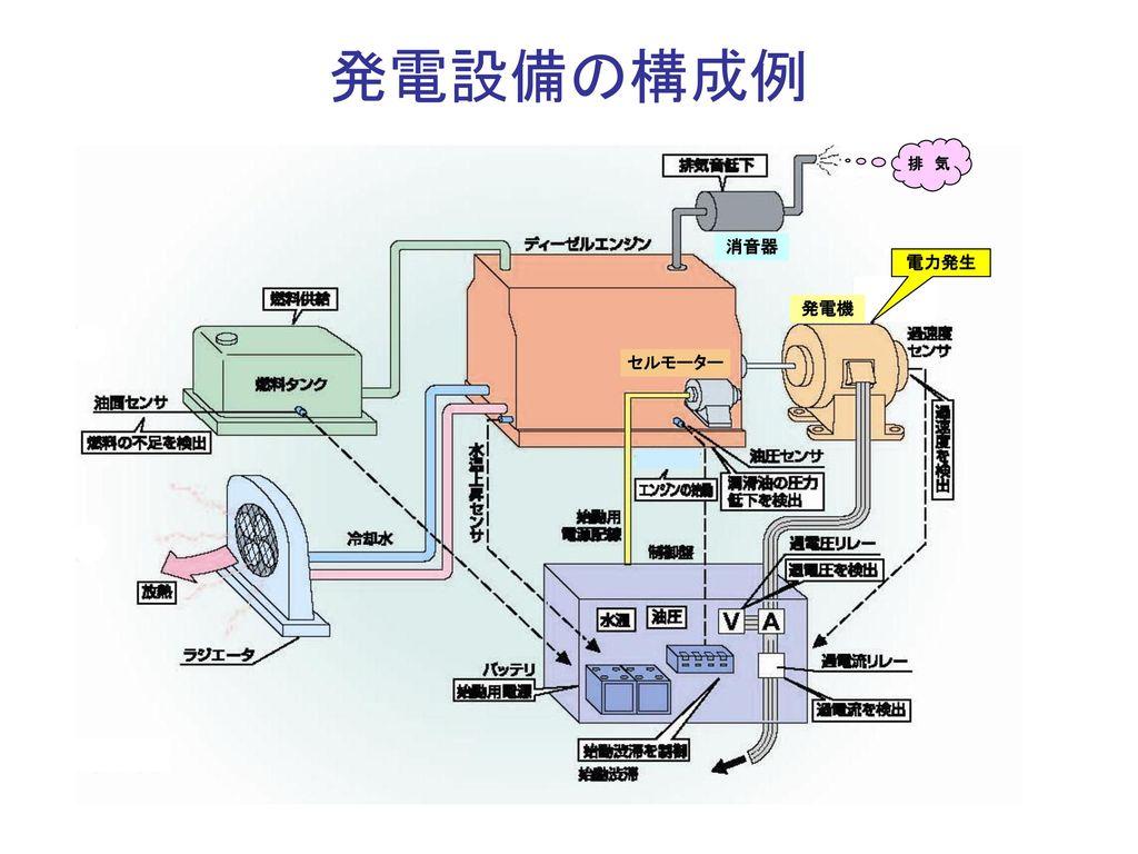 発電設備の構成例 19 ディーゼル発電設備の構成例を示します。