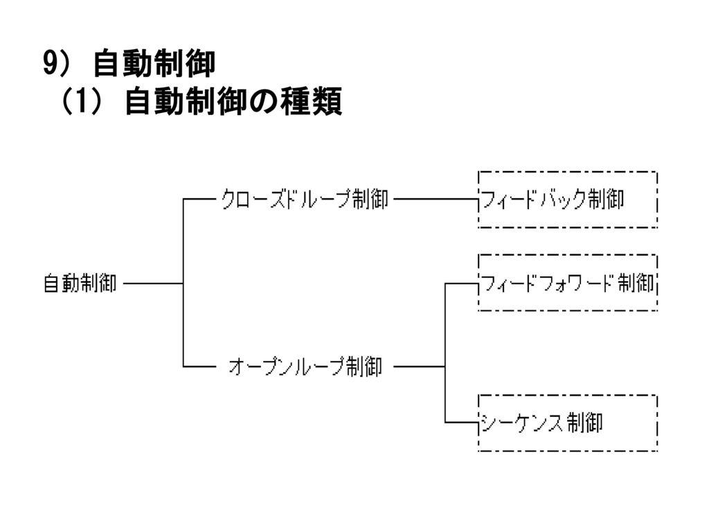 9)自動制御 (1)自動制御の種類 ・自動制御は,図ように分類される。 42