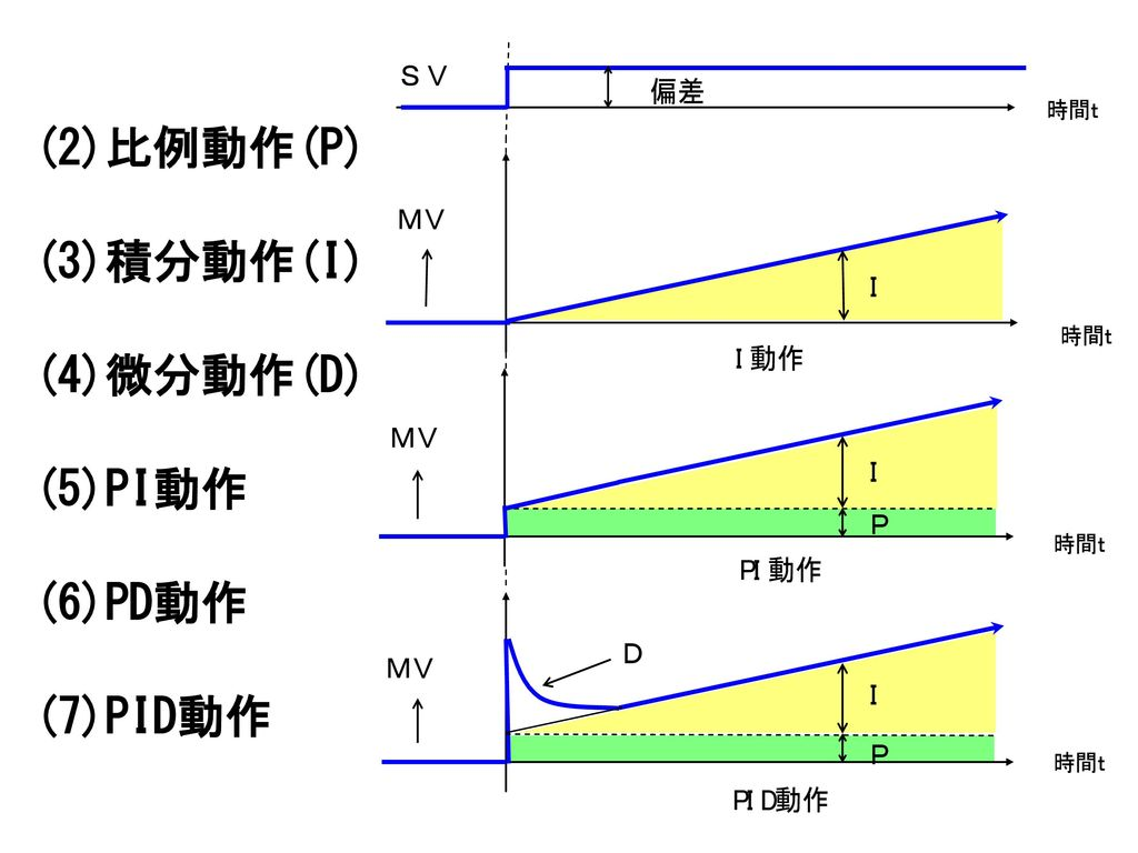 (2)比例動作(P) (3)積分動作(I) (4)微分動作(D) (5)PI動作 (6)PD動作 (7)PID動作