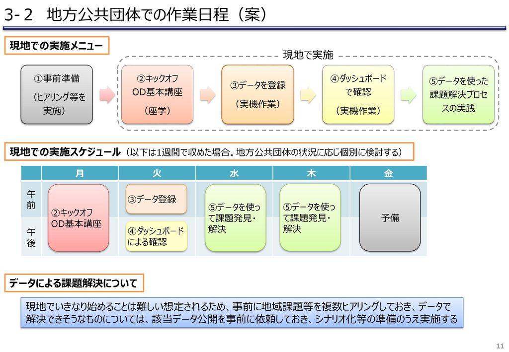 3-2 地方公共団体での作業日程(案) 現地での実施メニュー 現地で実施