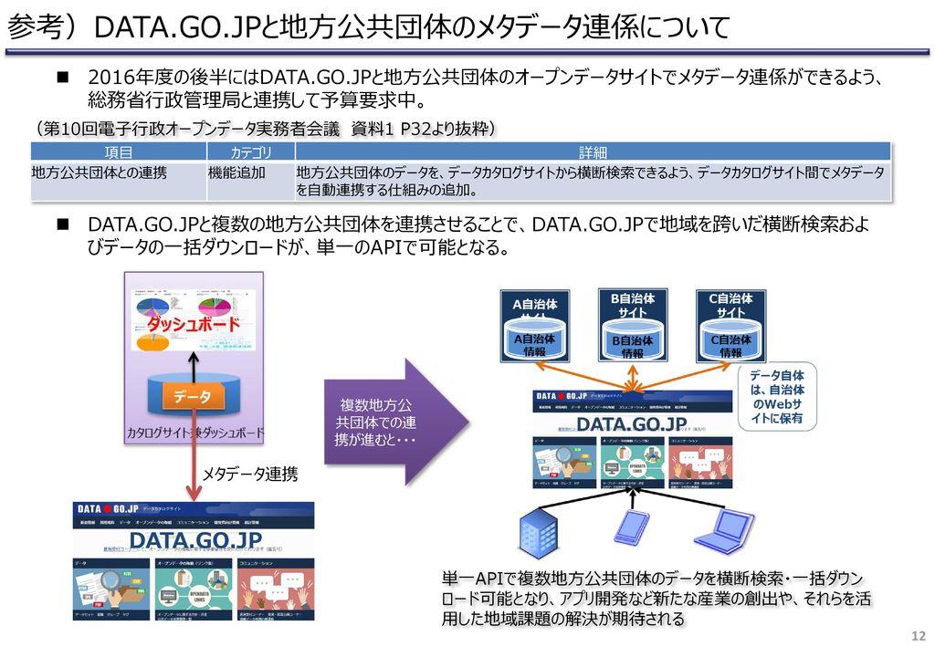 参考)DATA.GO.JPと地方公共団体のメタデータ連係について