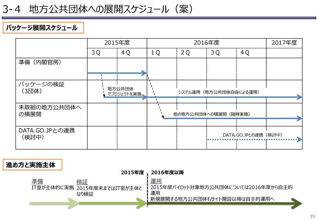 3-4 地方公共団体への展開スケジュール(案)