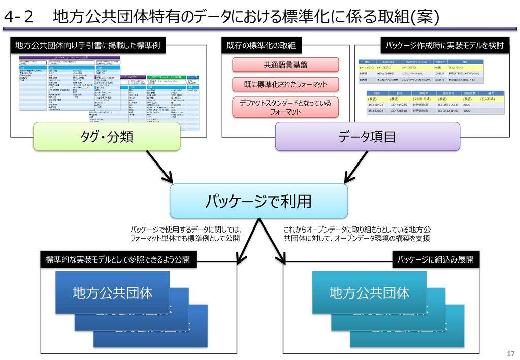 4-2 地方公共団体特有のデータにおける標準化に係る取組(案)