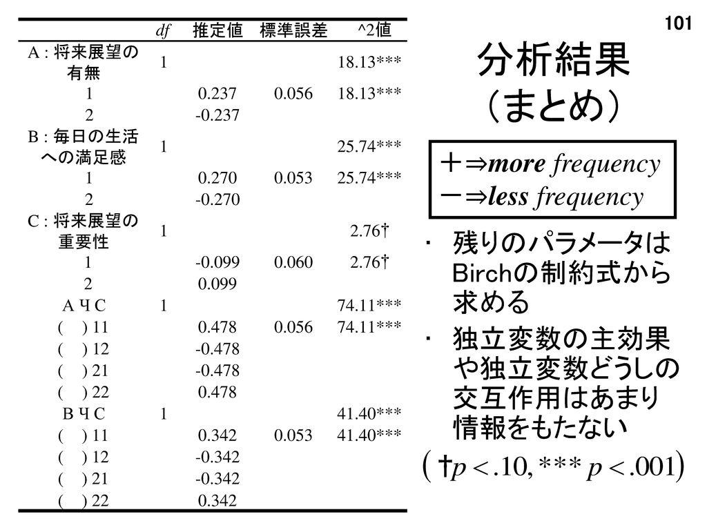 分析結果 (まとめ) +⇒more frequency -⇒less frequency 残りのパラメータはBirchの制約式から求める
