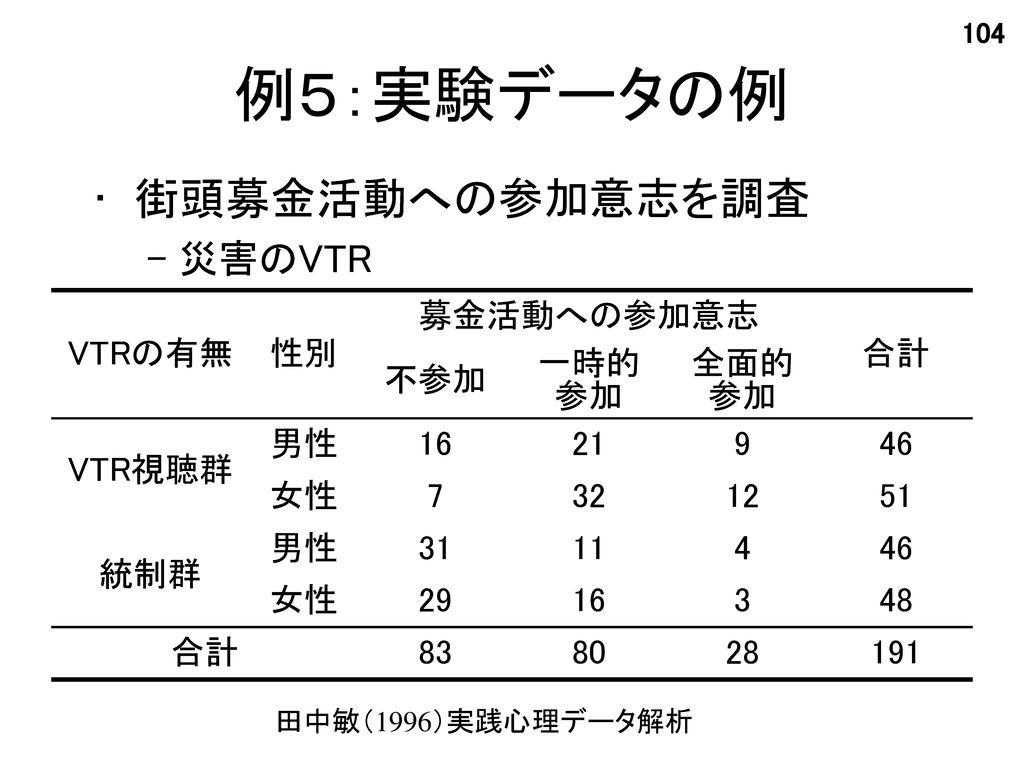 例5:実験データの例 街頭募金活動への参加意志を調査 災害のVTR VTRの有無 性別 募金活動への参加意志 合計 不参加 一時的参加