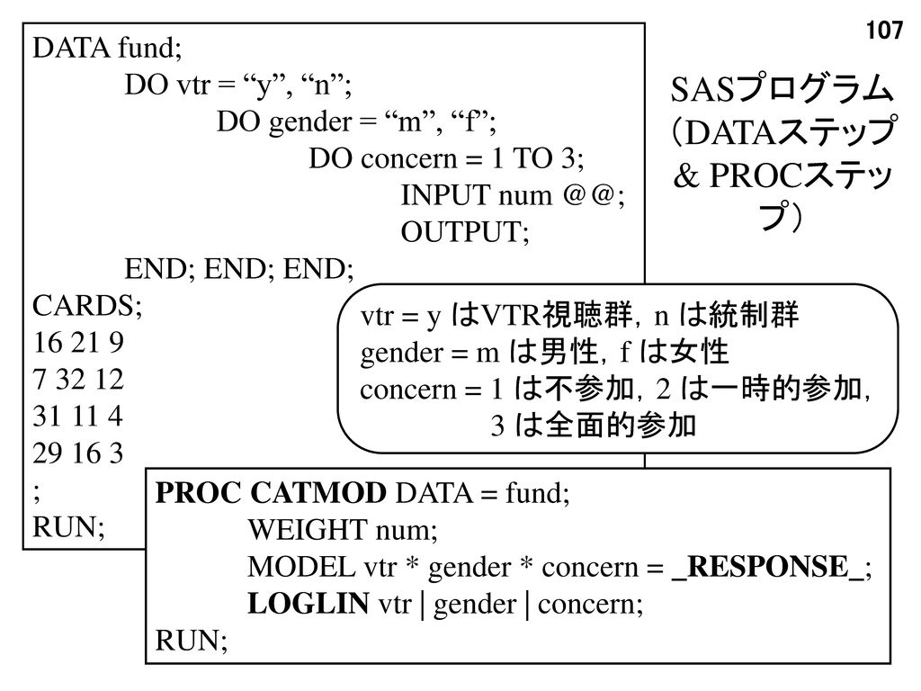 SASプログラム (DATAステップ & PROCステップ) DATA fund; DO vtr = y , n ;