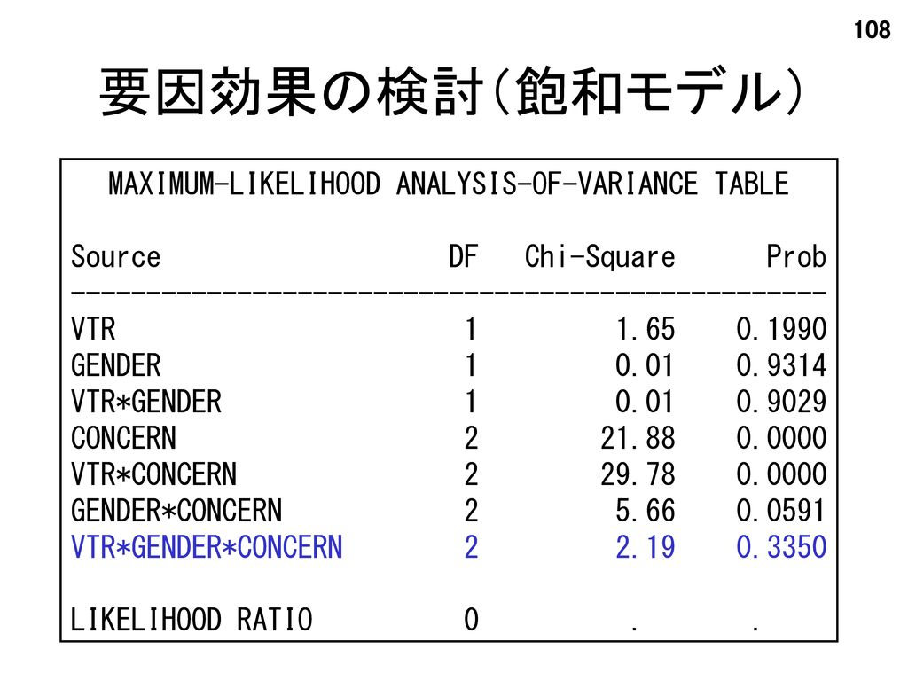 要因効果の検討(飽和モデル) MAXIMUM-LIKELIHOOD ANALYSIS-OF-VARIANCE TABLE