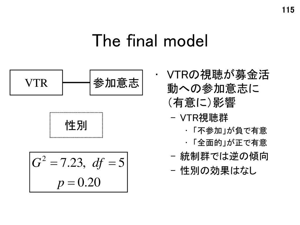 The final model VTRの視聴が募金活動への参加意志に(有意に)影響 VTR 参加意志 性別 VTR視聴群 統制群では逆の傾向