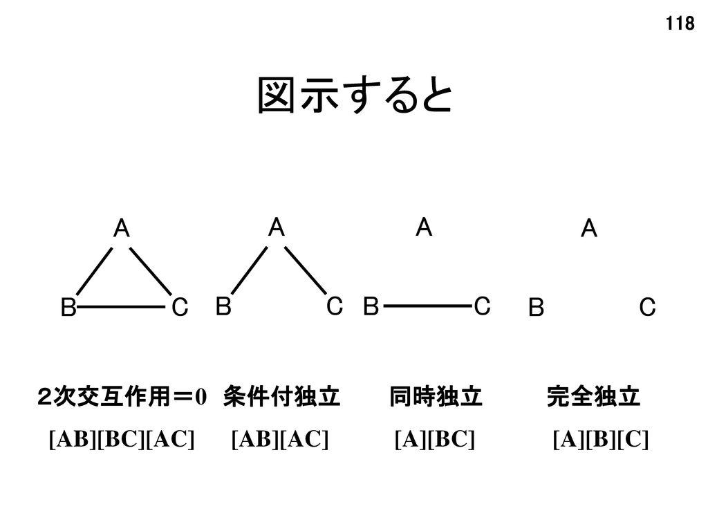 図示すると A A A A B C B C B C B C 2次交互作用=0 条件付独立 同時独立 完全独立