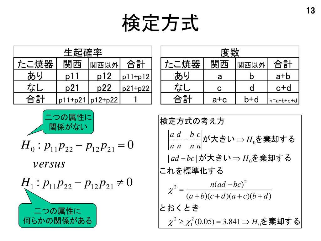 検定方式 二つの属性に 関係がない 二つの属性に 何らかの関係がある