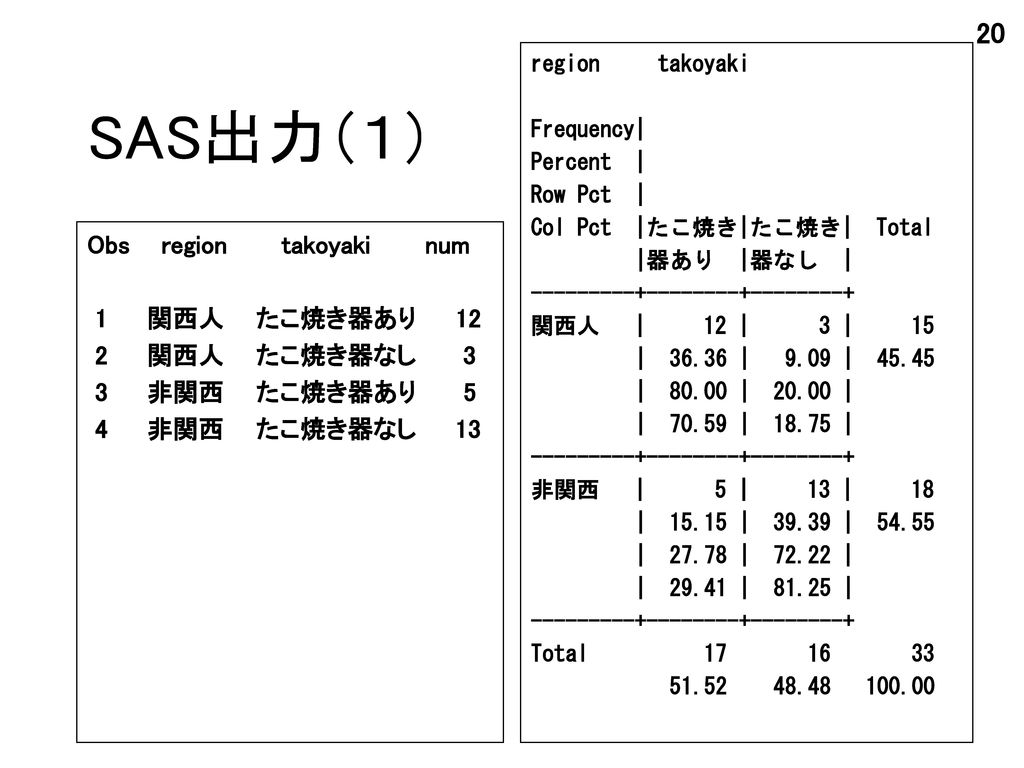 SAS出力(1) Obs region takoyaki num 1 関西人 たこ焼き器あり 12 2 関西人 たこ焼き器なし 3