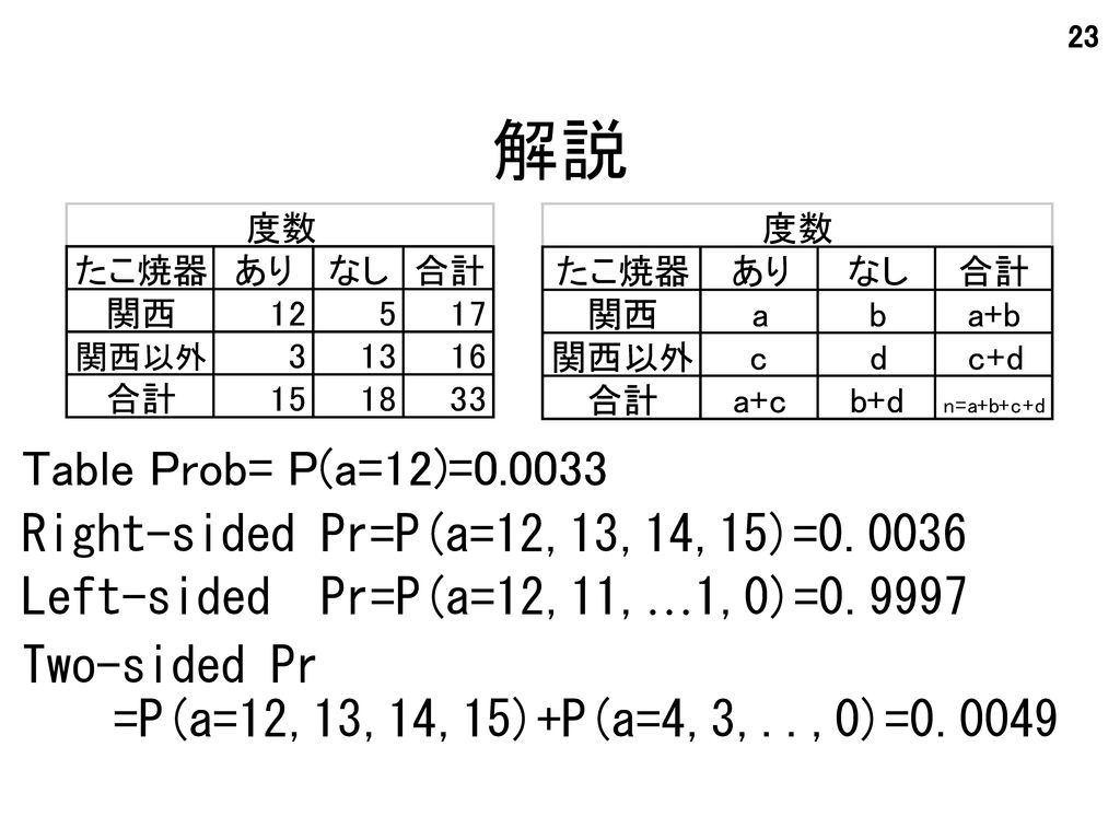 解説 Table Prob= P(a=12)=0.0033 Right-sided Pr=P(a=12,13,14,15)=0.0036