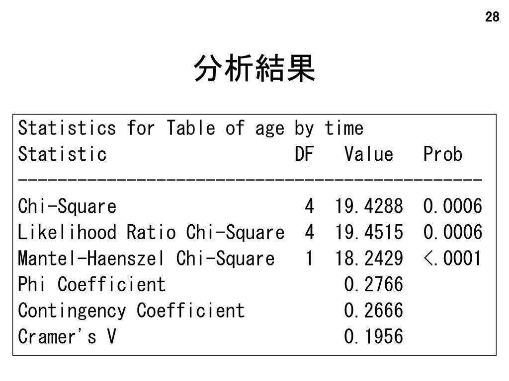 分析結果 Statistics for Table of age by time Statistic DF Value Prob
