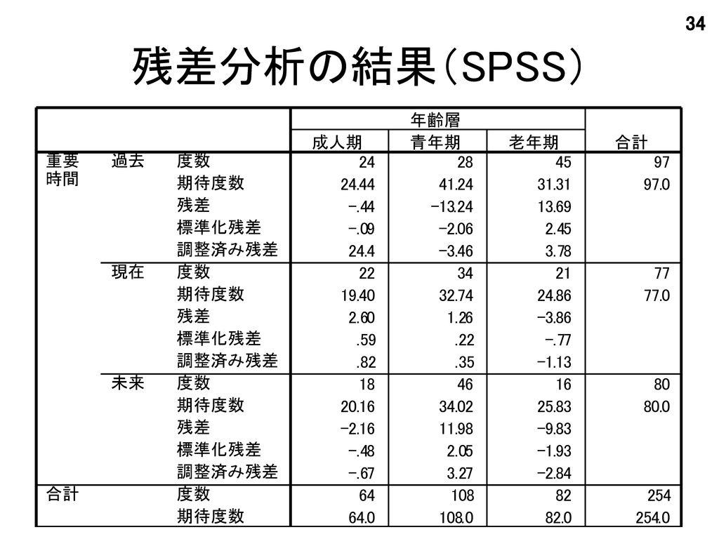 残差分析の結果(SPSS)