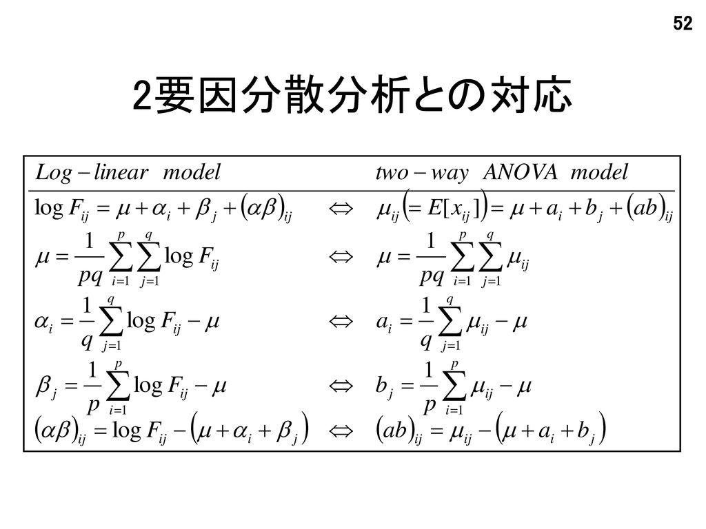 2要因分散分析との対応