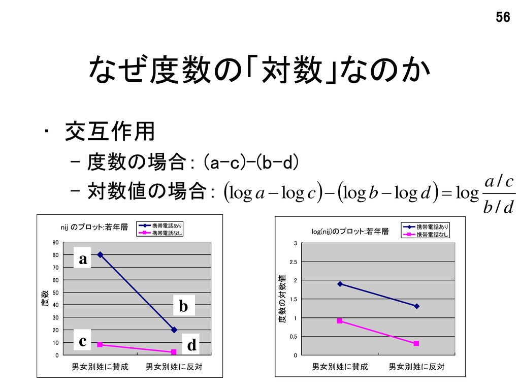 なぜ度数の「対数」なのか 交互作用 度数の場合: (a-c)-(b-d) 対数値の場合: a b c d