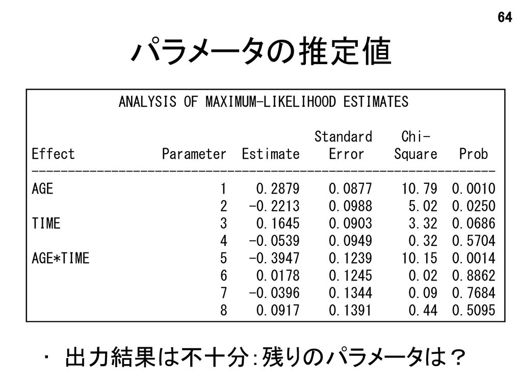 パラメータの推定値 出力結果は不十分:残りのパラメータは? ANALYSIS OF MAXIMUM-LIKELIHOOD ESTIMATES
