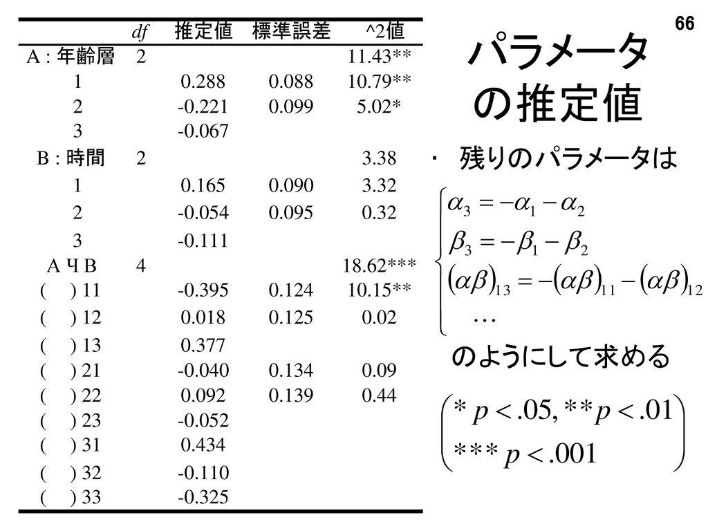 パラメータの推定値 残りのパラメータは のようにして求める