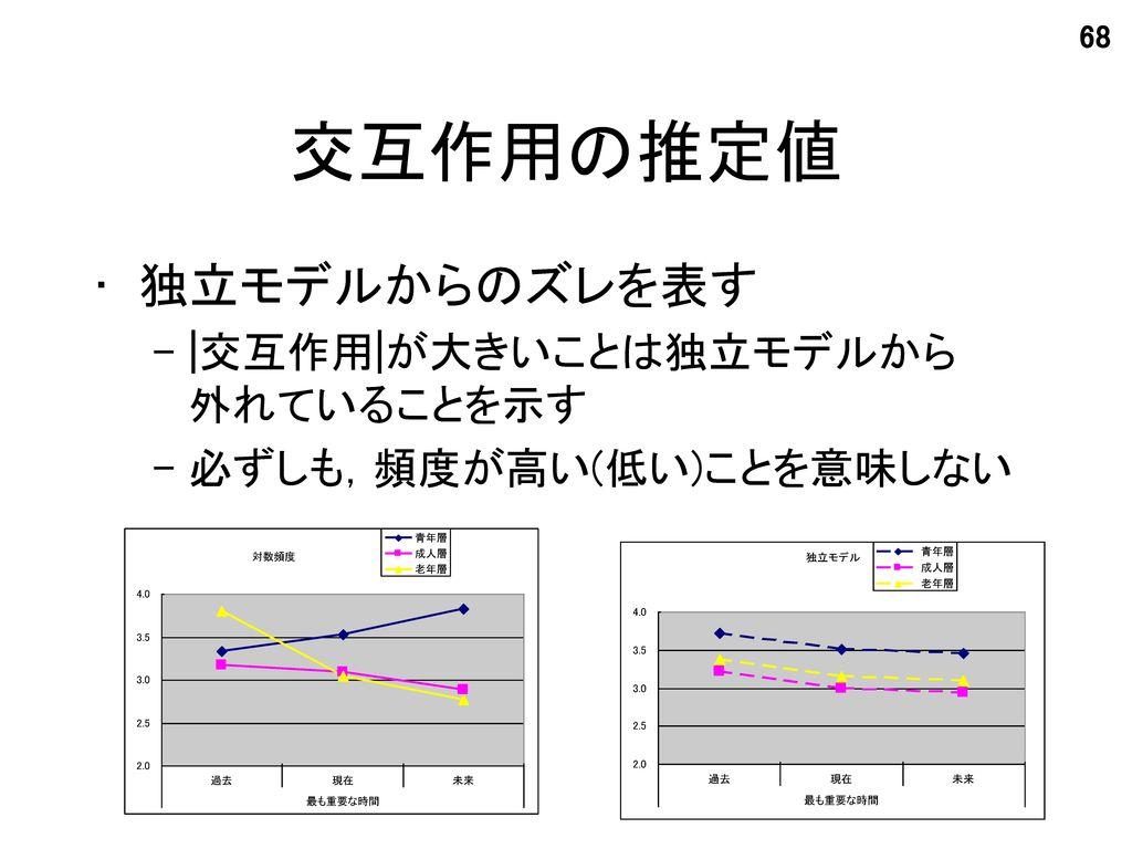 交互作用の推定値 独立モデルからのズレを表す  交互作用 が大きいことは独立モデルから 外れていることを示す
